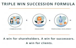 December Blog Succession Ready win win win